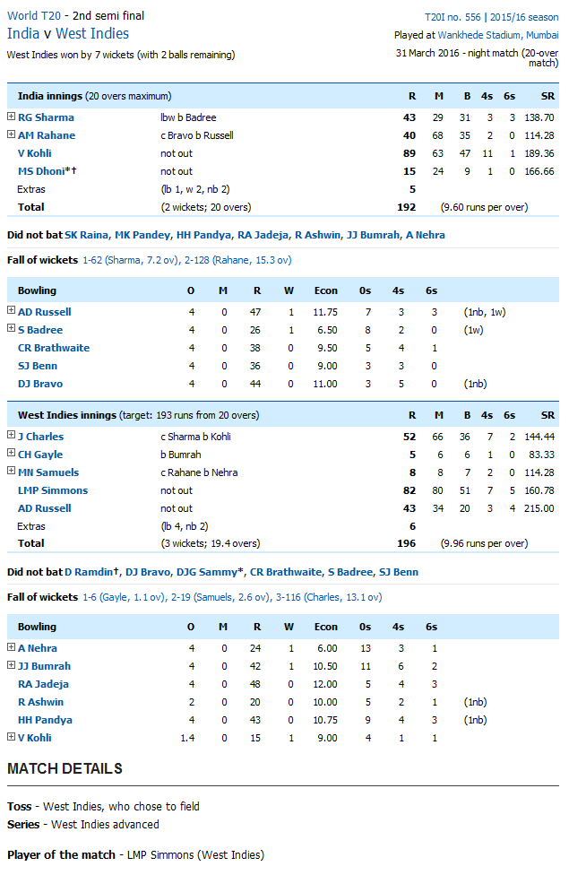 West Indies vs India Score Card